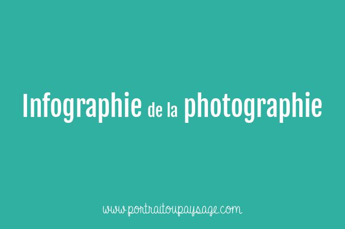 Infographie de la photographie